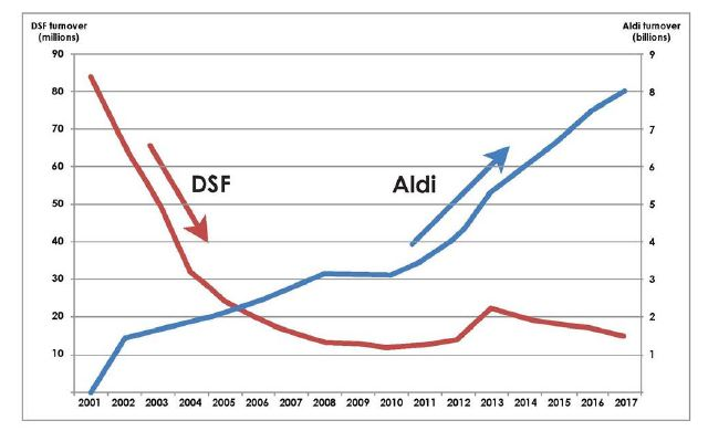 Graph showing success of Aldi compared with Dick Smith Foods