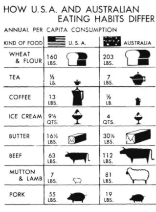Food comparison chart from Instructions for American Servicemen in Australia